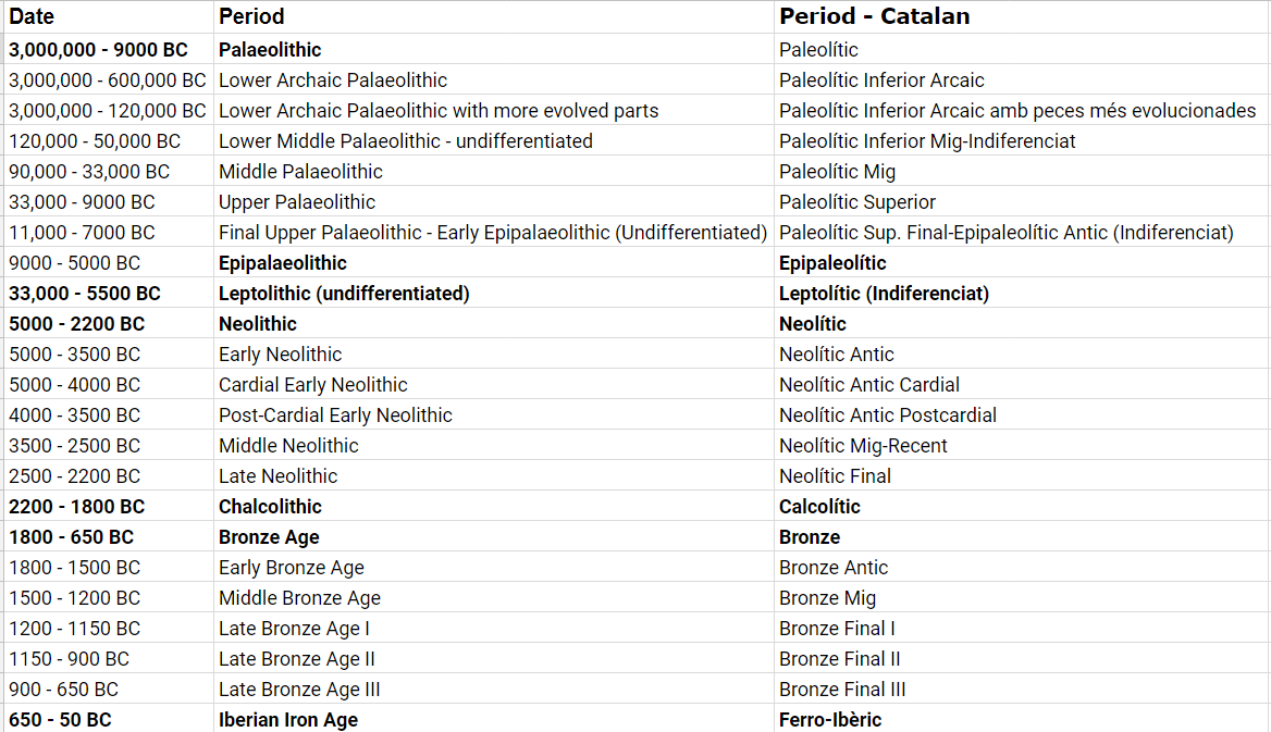 Chronology Catalonia Time Periods