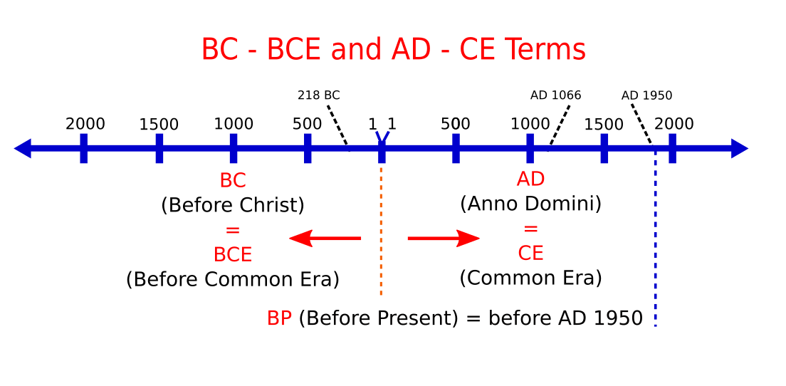 timeline between bc and ad dating