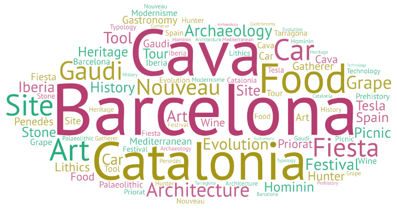 word-cloud-artoba-tours-website